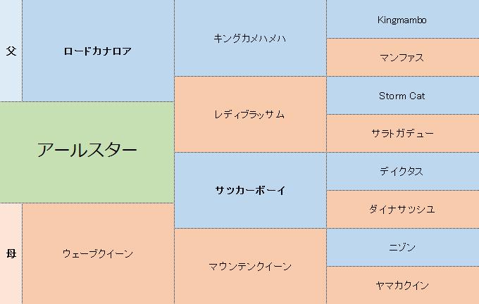アールスターの三代血統表