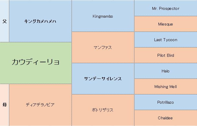 カウディーリョの三代血統表