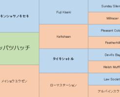 カッパツハッチの三代血統表