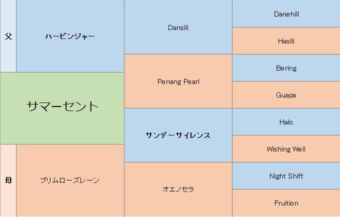 サマーセントの三代血統表