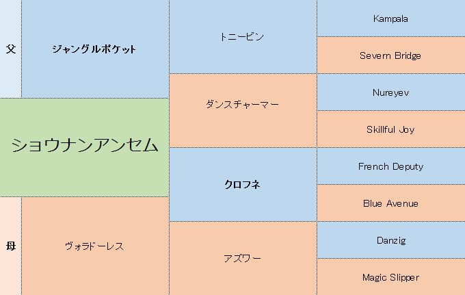 ショウナンアンセムの三代血統表