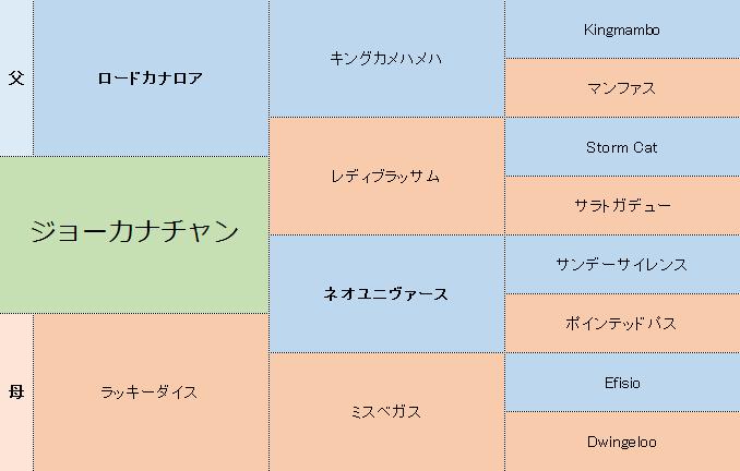 ジョーカナチャンの三代血統表