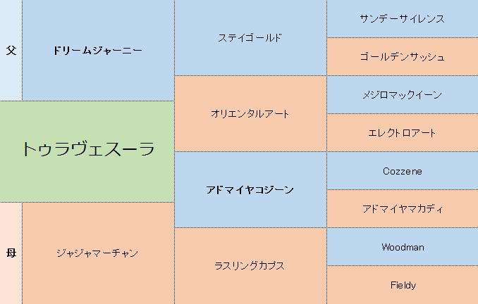 トゥラヴェスーラの三代血統表