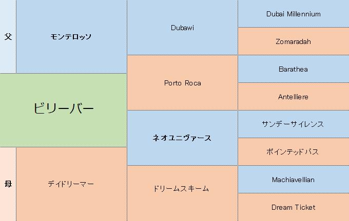 ビリーバーの三代血統表