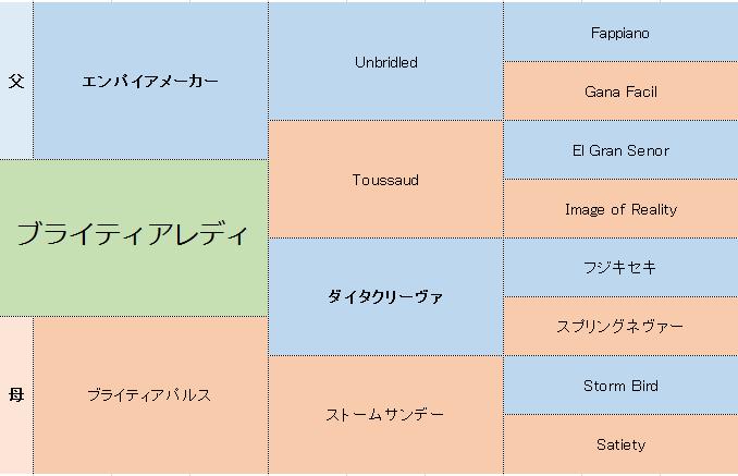 ブライティアレディの三代血統表