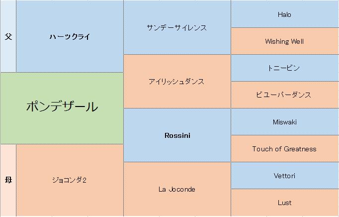 ポンデザールの三代血統表