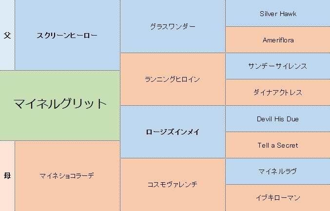 マイネルグリットの三代血統表