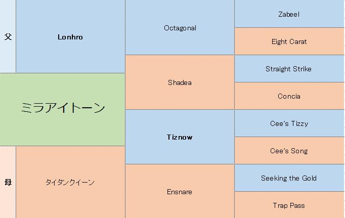 ミラアイトーンの三代血統表