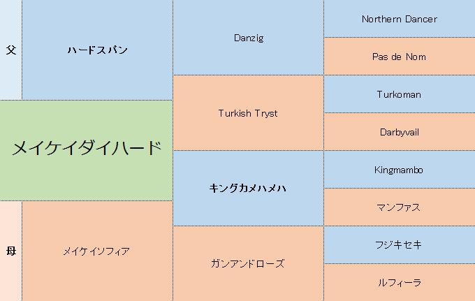 メイケイダイハードの三代血統表