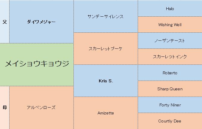 メイショウキョウジの三代血統表