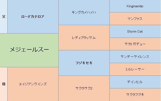 メジェールスーの三代血統表