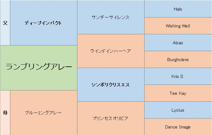 ランブリングアレーの三代血統表