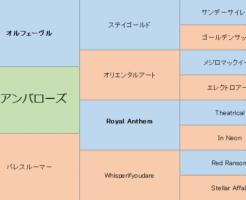 アイアンバローズの三代血統表