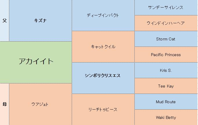 アカイイトの三代血統表