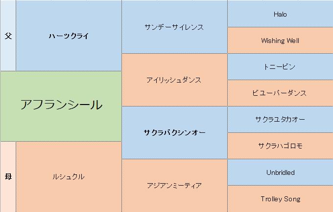 アフランシールの三代血統表