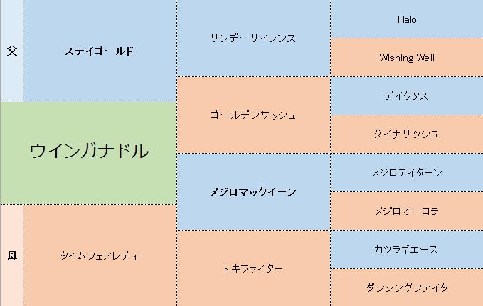 ウインガナドルの三代血統表