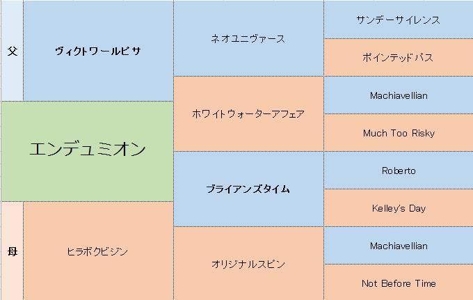 エンデュミオンの三代血統表