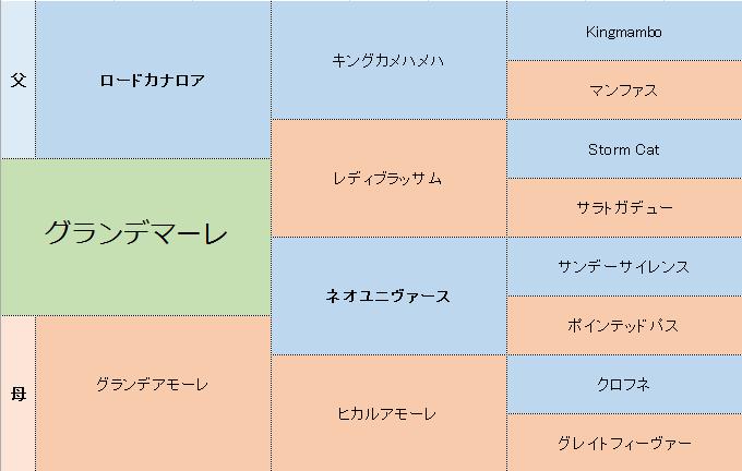 グランデマーレの三代血統表