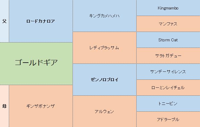 ゴールドギアの三代血統表
