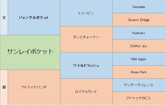サンレイポケットの三代血統表