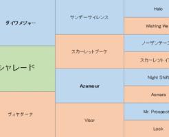 シャレードの三代血統表