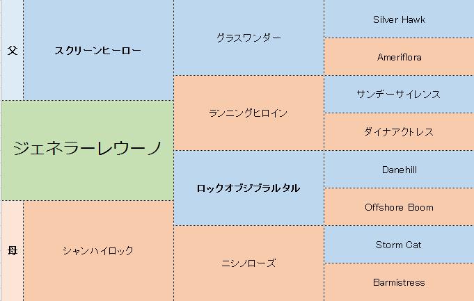 ジェネラーレウーノの三代血統表