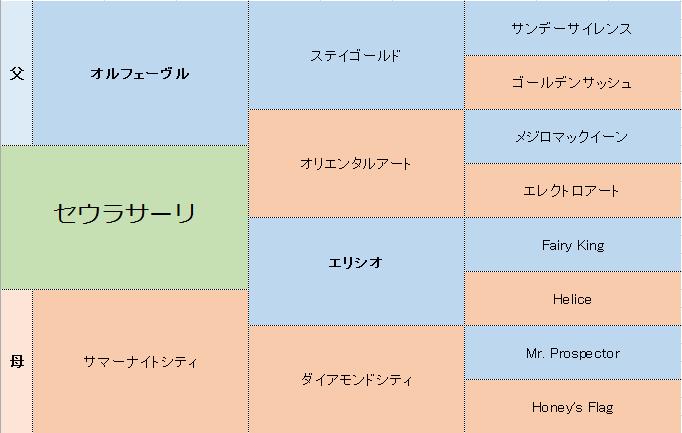 セウラサーリの三代血統表