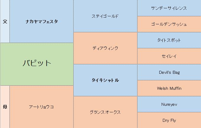 バビットの三代血統表