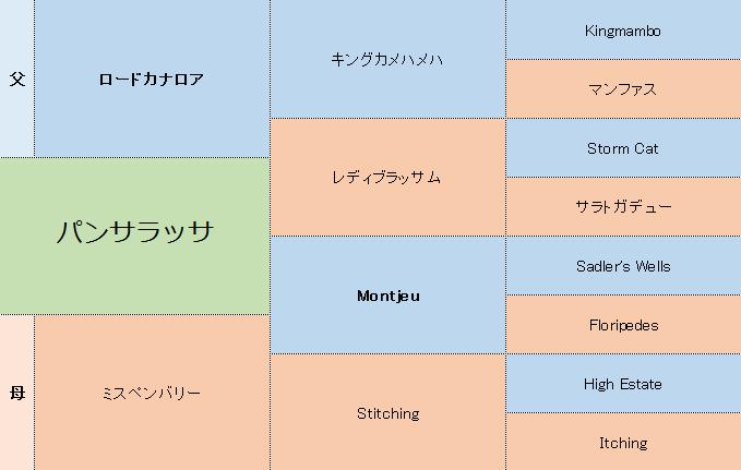 パンサラッサの三代血統表
