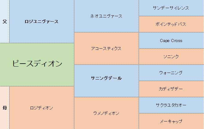 ピースディオンの三代血統表