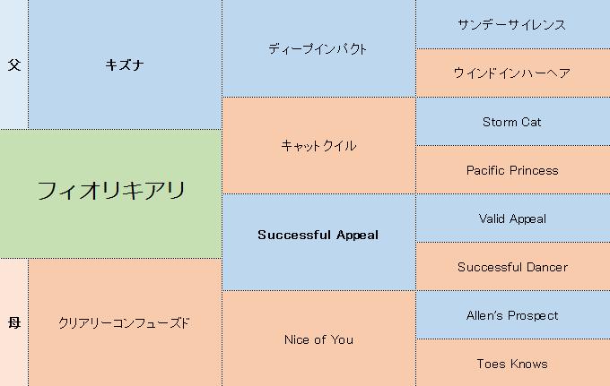 フィオリキアリの三代血統表