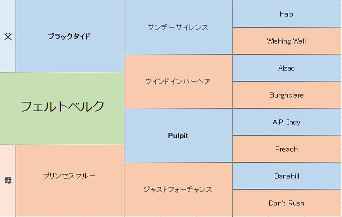 フェルトベルクの3代血統表