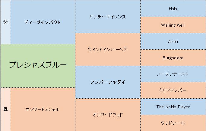 プレシャスブルーの三代血統表
