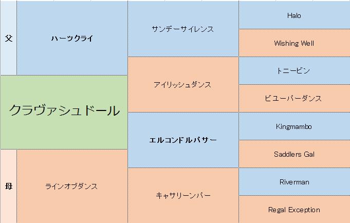 ラインオブダンスの三代血統表