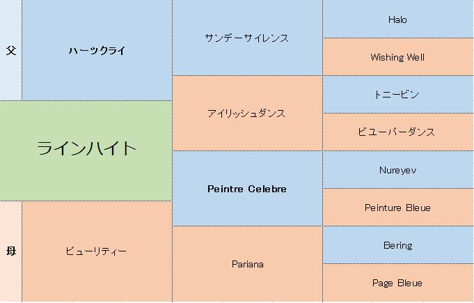 ラインハイトの三代血統表