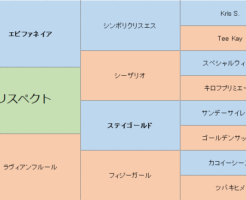 リスペクトの三代血統表