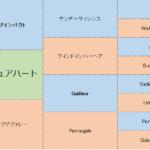 リリーピュアハートの分析