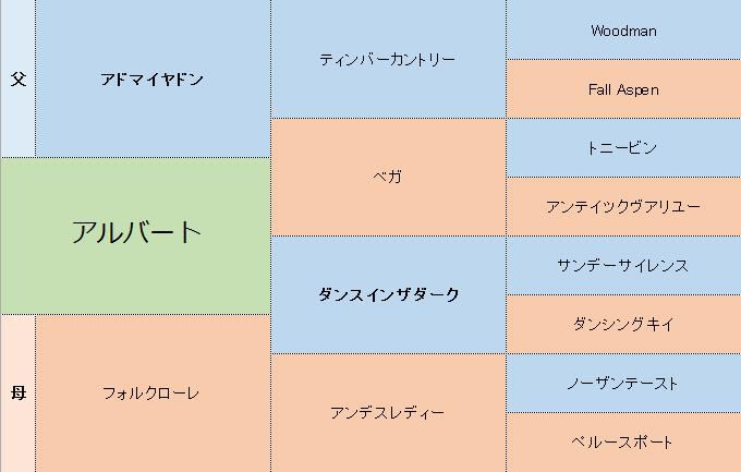 アルバートの三代血統表