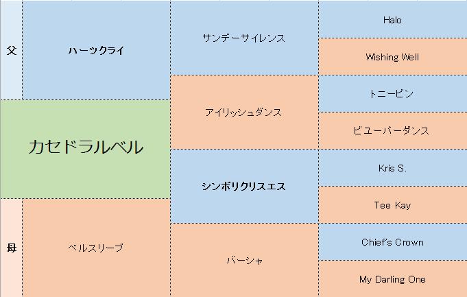 カセドラルベルの三代血統表