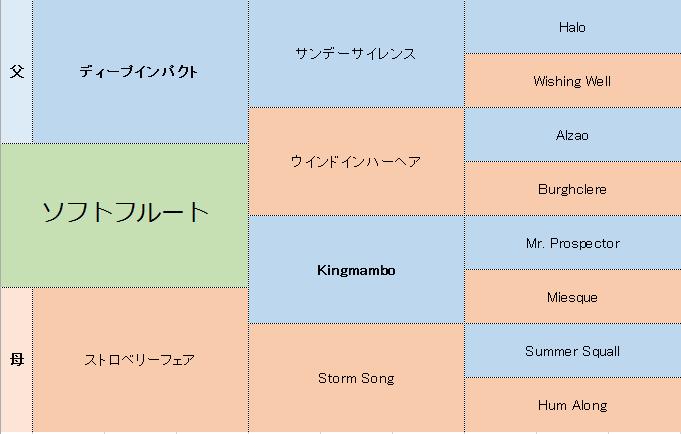 ソフトフルートの三代血統表