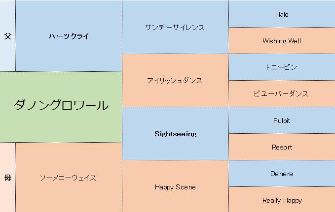 ダノングロワールの三代血統表