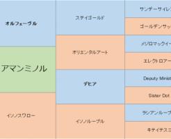 ディアマンミノルの三代血統表