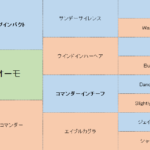 ドゥオーモの分析