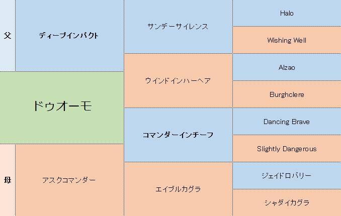 ドゥオーモの三代血統表