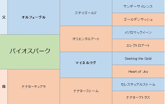 バイオスパークの三代血統表