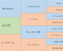 ムジカの三代血統表