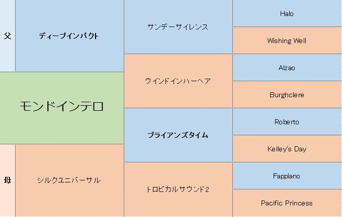 モンドインテロの三代血統表