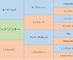ロバートソンキーの三代血統表