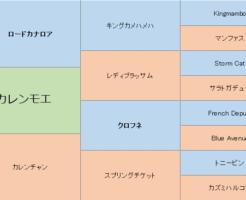 カレンモエの三代血統表