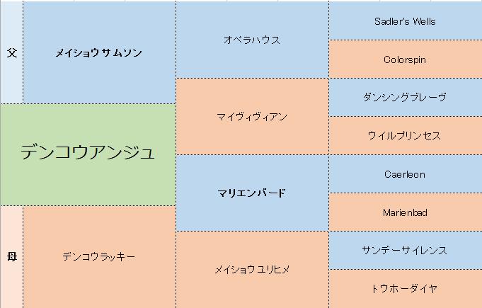 デンコウアンジュの三代血統表